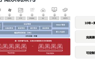 存儲行業新變局,曙光海量存儲系統具有三大核心優勢