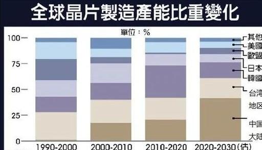 """全球芯片制造業進入""""現代化""""發展模式"""