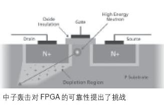 基于SRAM FPGA的汽車系統的解決方案
