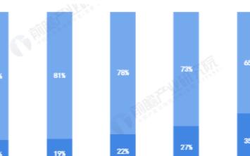智能手機線上渠道占比提高,2020年有望提升至3...