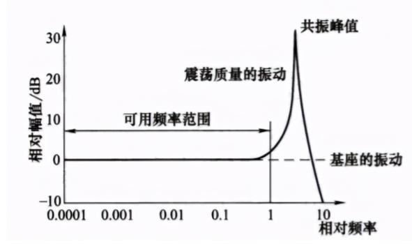 振动加速度传感器的工作原理解析