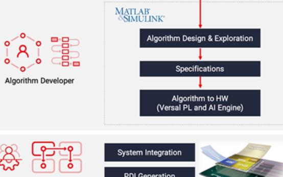 使用賽靈思MATLAB & Simulink Add-on插件 提供高級性能優化模塊
