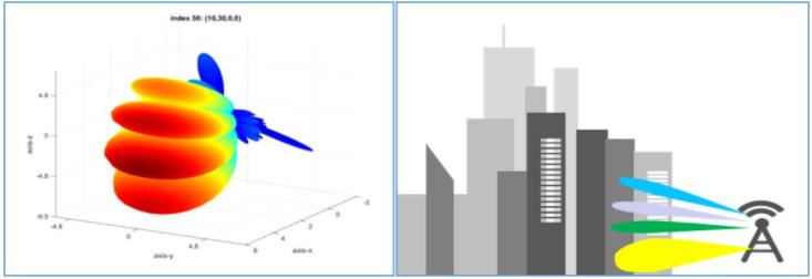 安徽移動完成SSB 1+X波束立體覆蓋性能驗證,致力于用戶感知持續提升