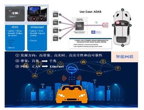 車載以太網的EMC/EMI仿真應用
