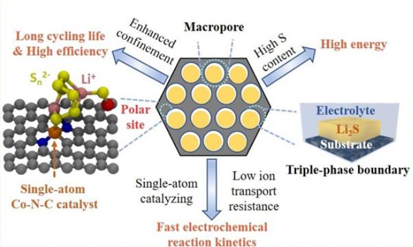 鋰硫電池獲重大突破,密度暴增66%