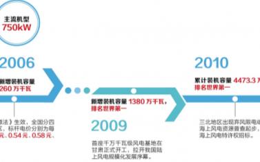 明天中國風電產業將告別補貼,平穩向平價時代過渡