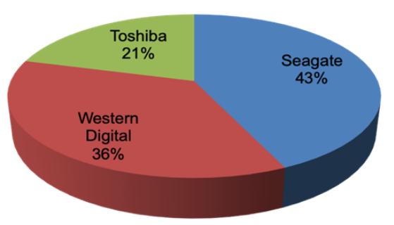 东芝宣布扩产30%的HDD硬盘