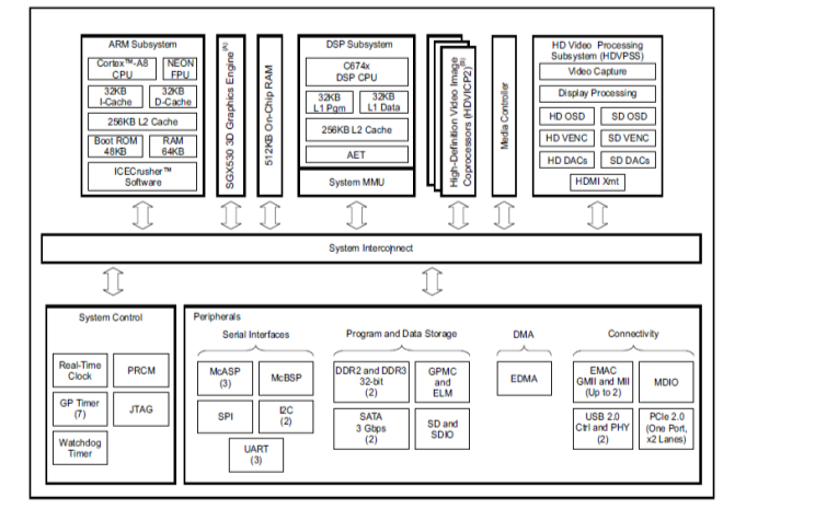 TMS320DM8168 DSP开发板的详细说明