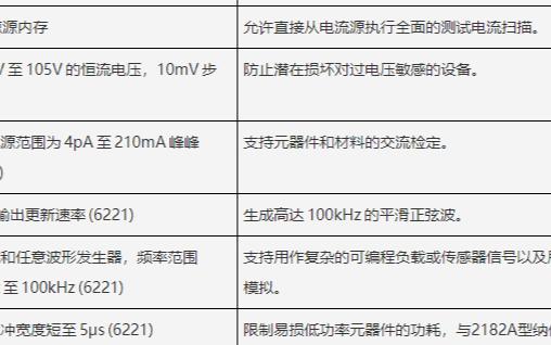 6220系列超灵敏皮安电流源的特点及应用