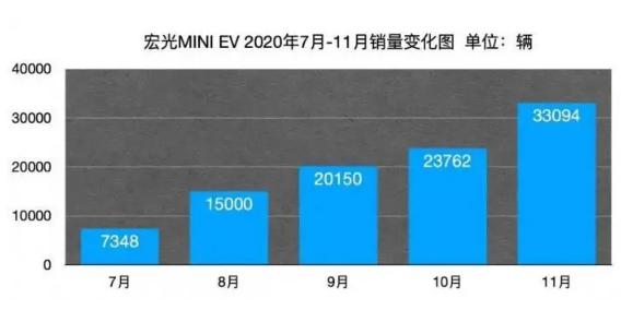 """碾压特斯拉的中国神车""""人民代步车""""五菱宏光MINI EV的背后供应链"""