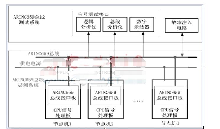 一种ARINC659总线测试的方法