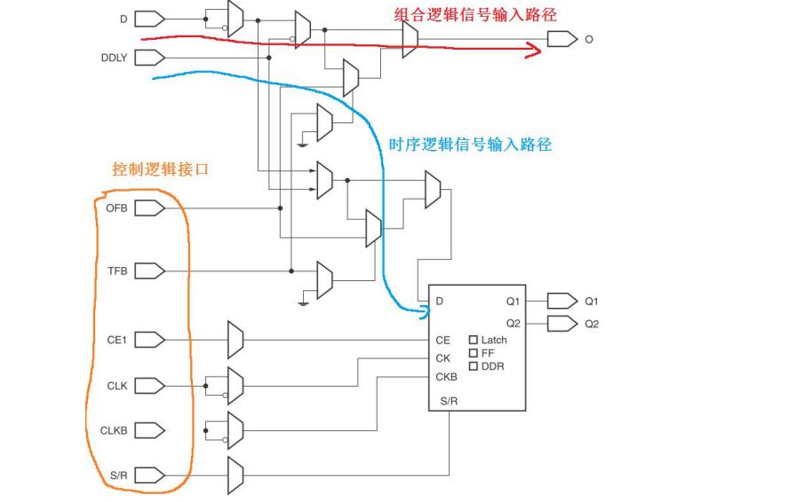 Xilinx7系列FPGA IO資源的邏輯資源