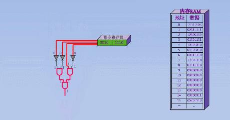 CPU和内存之间究竟是如何工作的