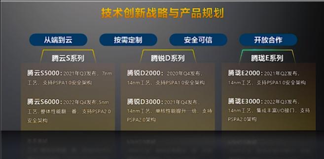 國產服務器CPU亮劍,對峙AMD/Intel