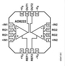 双通路仪表放大器AD8222的性能特点及适用范围