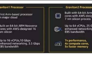 微軟親手拆掉Wintel聯盟,將自研ARM芯片