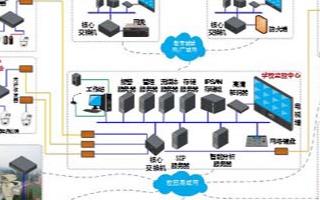 大華校園安防綜合系統的應用特點及方案分析