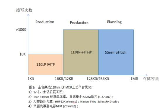 晶合集成发布110nm-LP MCU工艺平台