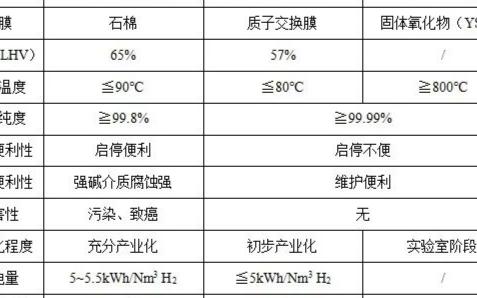可再生能源制氢:电价低于2毛6时具有一定的优势