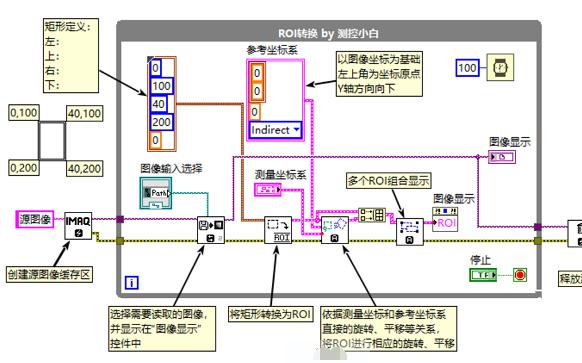 ROI轉換的源代碼免費下載