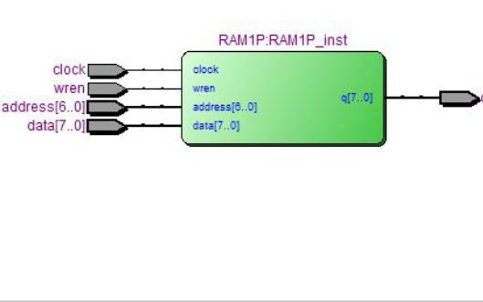 使用FPGA實現RAM的詳細說明
