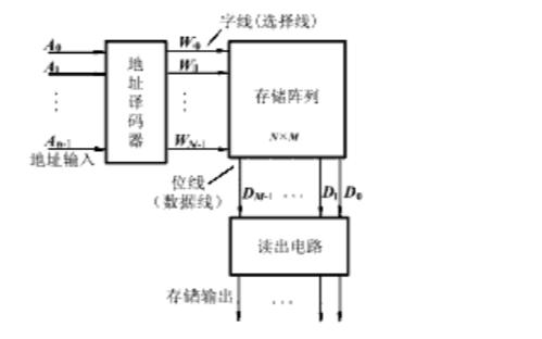 FPGA查找表結構LUT的詳細講解