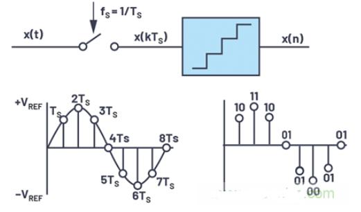 如何使用連續時間Σ-ΔADC,簡化信號鏈來解決采樣問題