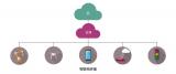 機智云為有AIoT升級需求的用戶提供云管端邊一體化解決方案