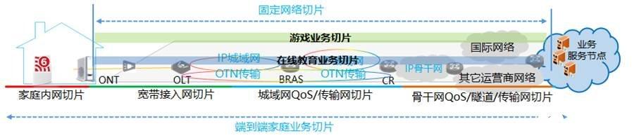 中国移动家庭业务切片解决方案,实现1个具备四大能力的专属落地