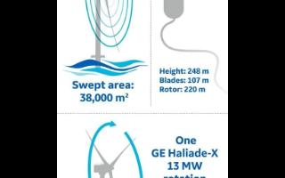 3D打印技术或将在海上风力发电机建设中派上用场