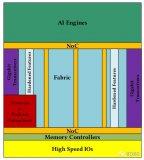 揭秘赛灵思计算平台ACAP技术细节