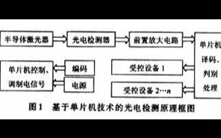 基于单片机技术和光电检测技术实现光电控制系统的设...