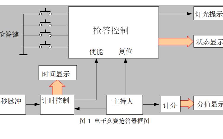 八路抢答器的设计方案详细说明