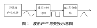 基于四运算放大器LM324实现信号发生器的应用方案设计