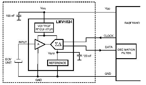 高保真度音频功率放大器LMV1024/6的性能特点及应用范围