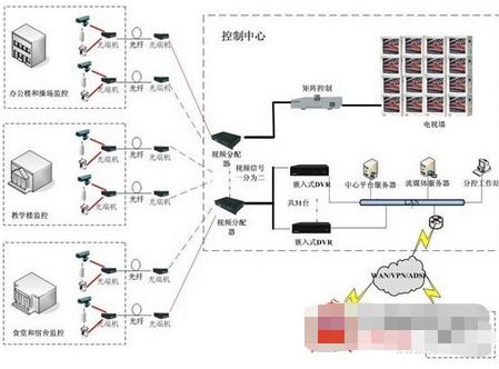 教育网络视频监控系统的特点及应用方案分析