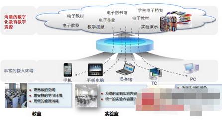 区域教育信息化方案特点及应用分析