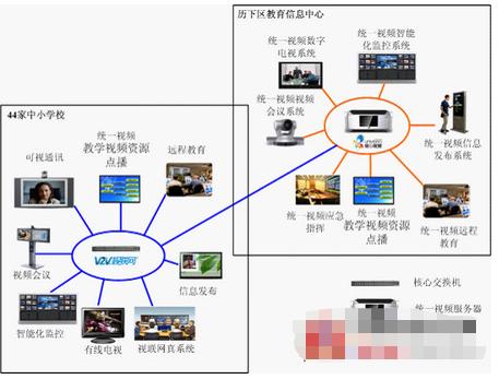 univideoTM统一视频教育信息化平台的功能特点及应用