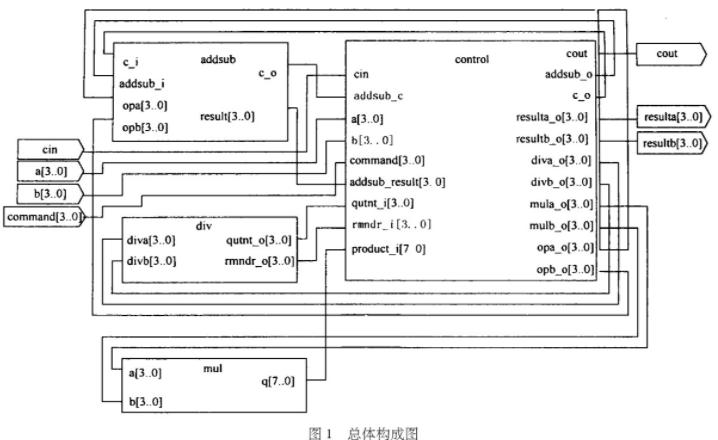 基于可编程逻辑器件和VHDL语言实现算术逻辑单元的设计