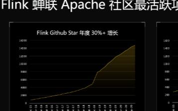 Flink在2020年蝉联Apache社区最活跃的项目