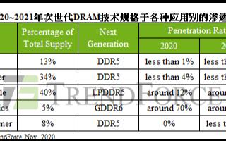 2021年将是DDR5的DRAM竞争,手机存储容...