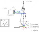 光譜共焦傳感器的測量原理是什么?