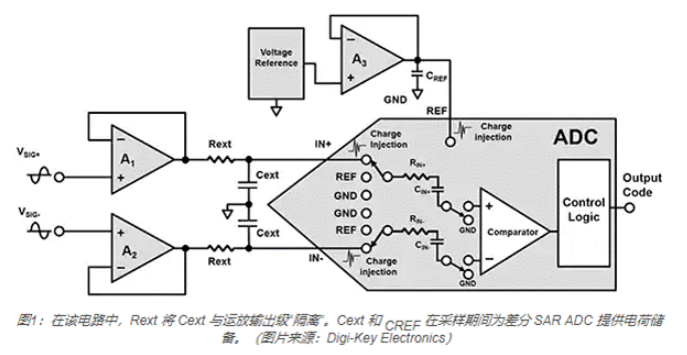 以Analog Devices为例实现稳定准确的SAR ADC转换方案