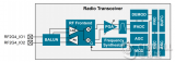 专门应用于IoT领域的超低功耗的安全无线SoC解...