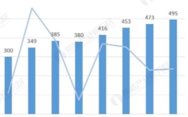 我国变频器行业规模逐年上涨,预计2025年行业规...