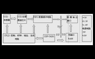 采用TMS320C6201 DSP和CCD传感器实现高速线扫描相机的设计