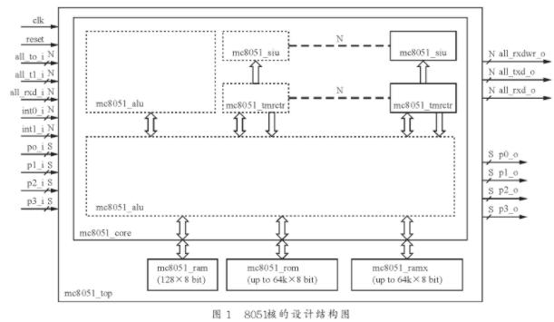 在嵌入FPGA的IP核8051微處理器上實現UIP協議棧的設計方法
