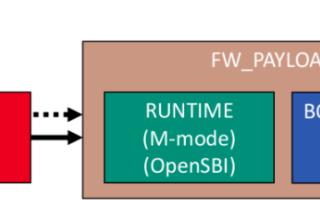 opensbi下的riscv64裸机系列编程1(串口输出)