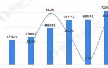 电动叉车市场需求快速增长,未来我国电动叉车比例将持续提
