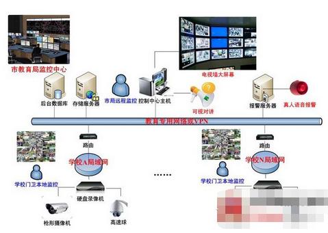 學校綜合集中監控系統的功能及應用實現